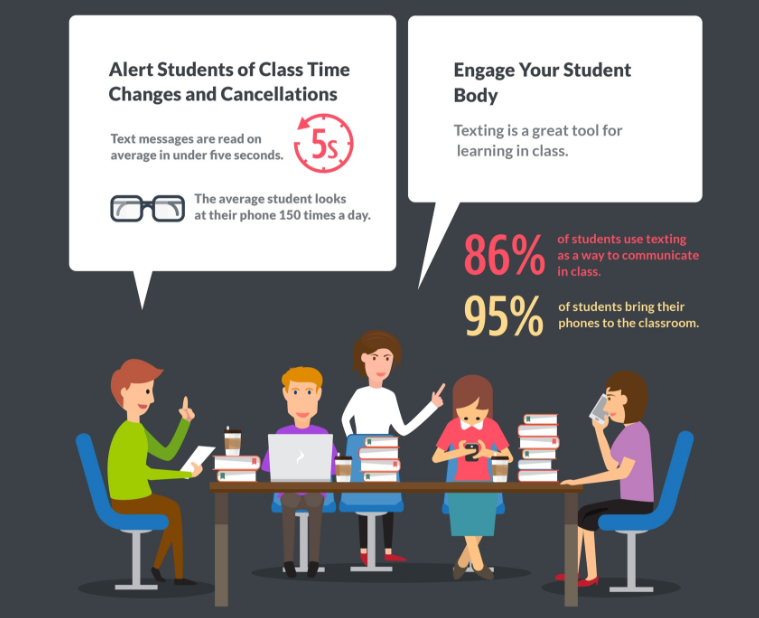Text Message Alert Student of Changes