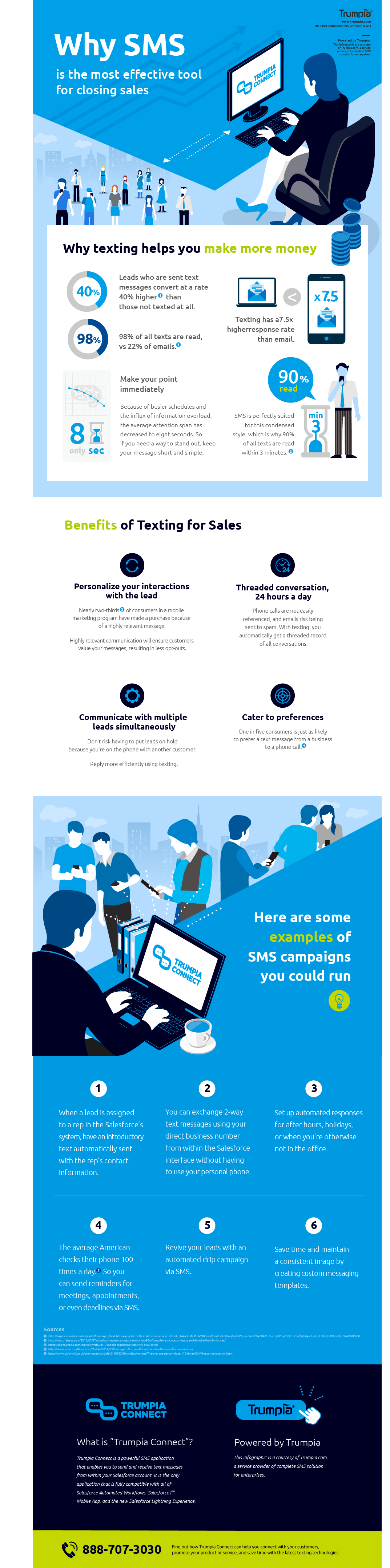 Trumpia Connect Infographic - Why SMS is the Most Effective Tool for Closing Sales.png