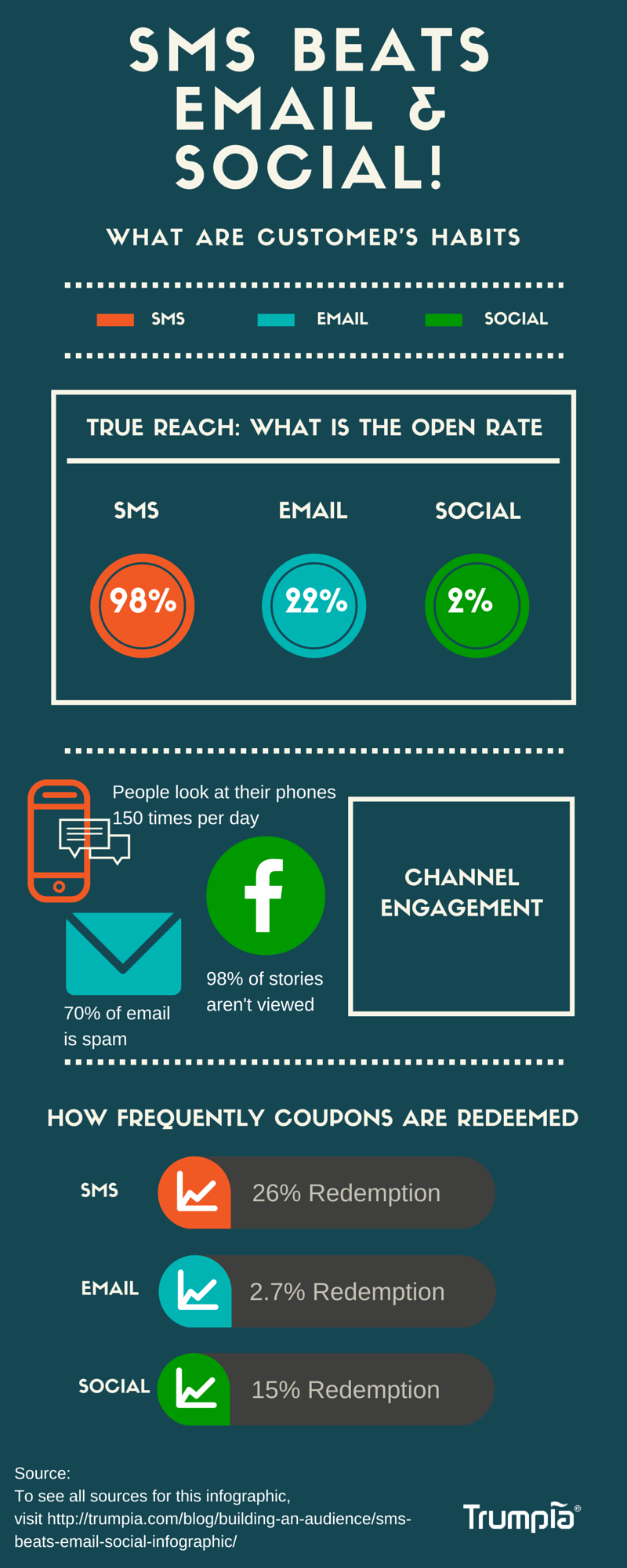 SMS BEATS EMAIL & SOCIAL!