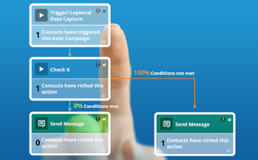 Automated SMS messages