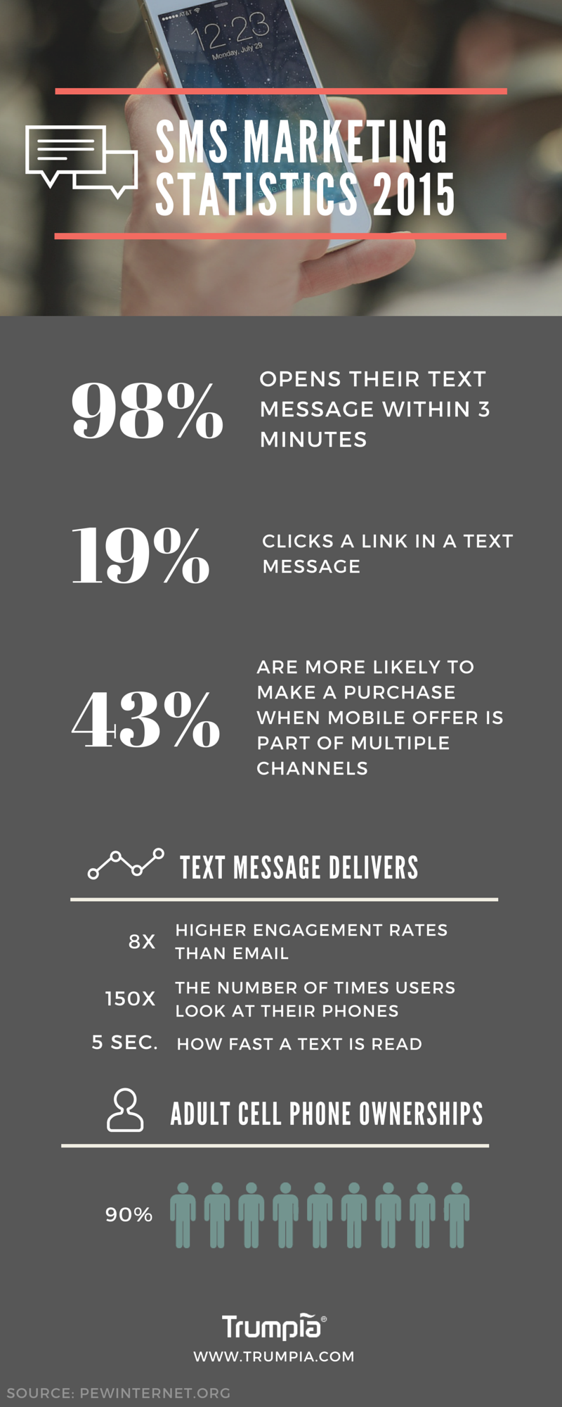 sms marketing statistics 2015